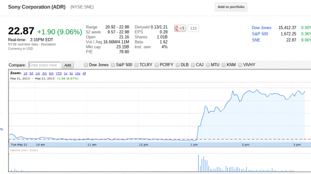 Screenshot 2013 05 21 at 12.15.13 PM e1369163997390 Sony stock jumps around 9% since start of Xbox One reveal