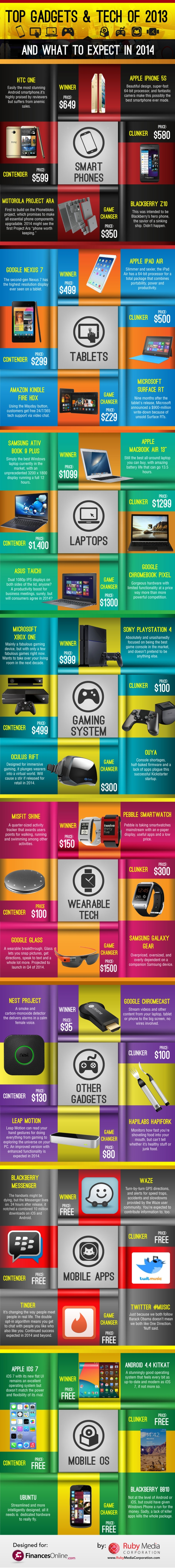 top gadgets 2013 infographic Top Gadgets and Tech of 2013