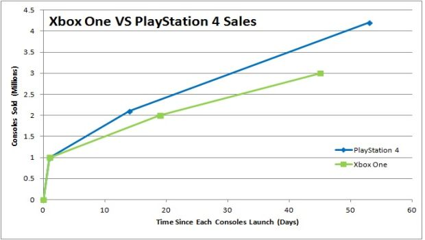 Xbox One VS PlayStation 4 Sales Figures January 2014 resize So, what does war have to do with it?   Does PS4s chart topping numbers spell a console victory?