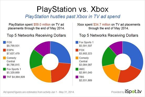 Sony Spending More on TV Ads than Microsoft