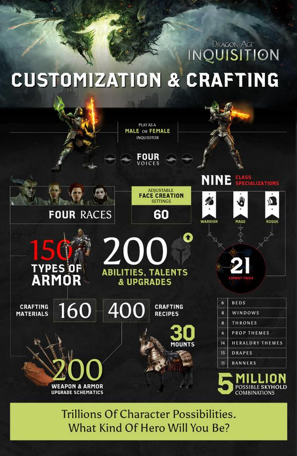 "Dragon Age: Inquisition has ""Trillions"" of Customization Possibilities"