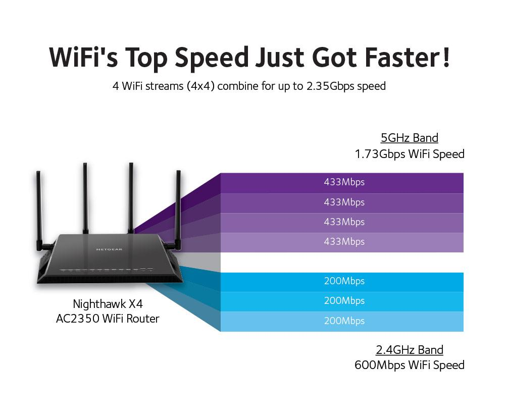 Netgear Nighthawk X4 Router In Depth Review Gaming Trend Diagram Besides Gear Setup On Hook Up Banding