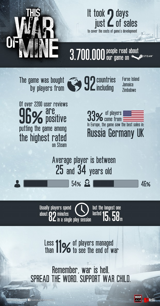 This War of Mine Earns Back Development Costs in Two Days