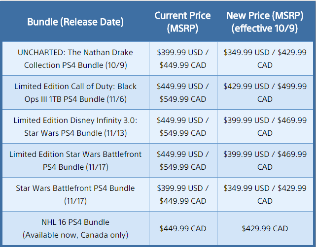 Sony drops PlayStation 4's price alongside the launch of the Nathan Drake Collection