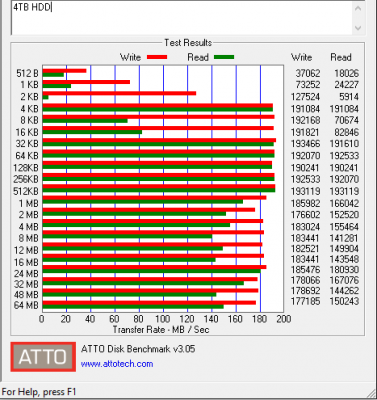 4TB HDD's speeds are all over the place.
