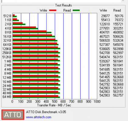 The Kingston KC400 SSD is far more consistent and faster on top.