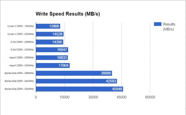 Cumulative write speeds across multiple product lines and speeds.