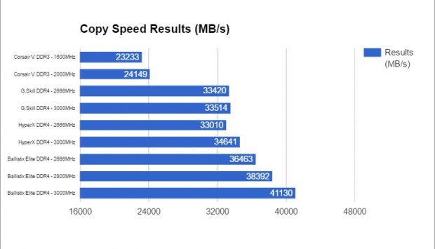 Cumulative copy speeds across multiple product lines and speeds.
