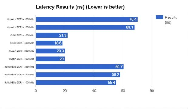 Latency measurements across multiple product lines and speeds.