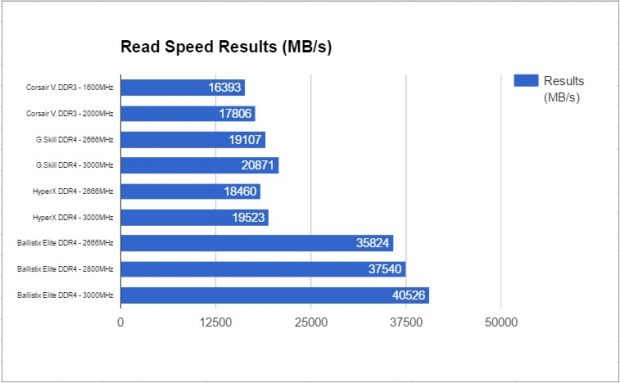 Cumulative read speeds across multiple product lines and speeds.