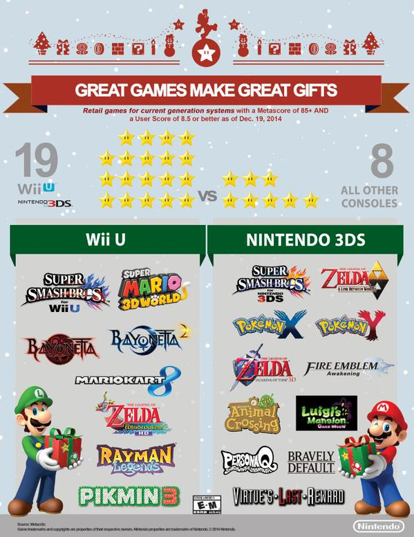 Nintendo Cites Metacritic Scores as Proof of Superior Library